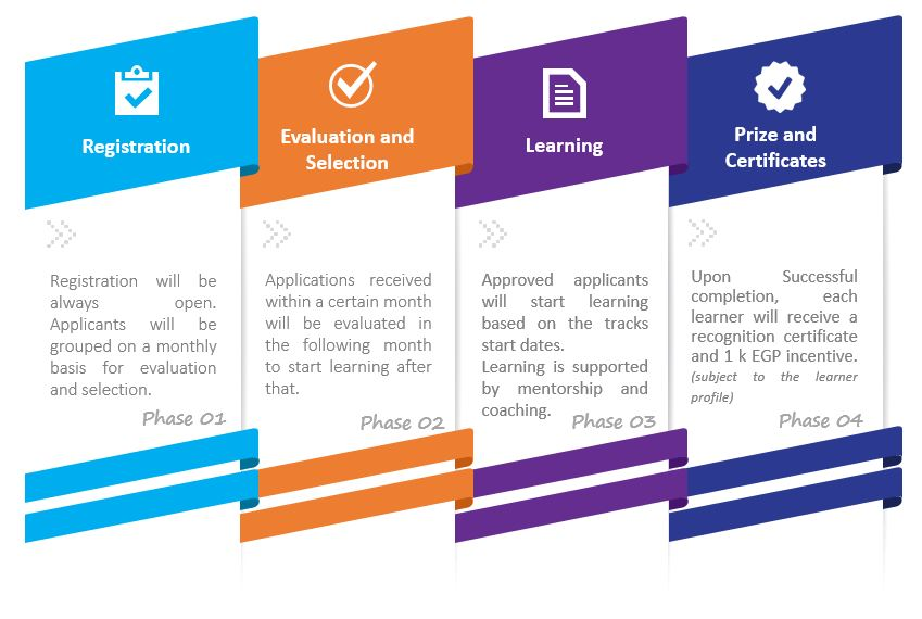 NTL |Next Technology leaders initiative 's Timeline includes four phases which are Registration – Evaluation and selection – Learning – Prizes and Certificates.